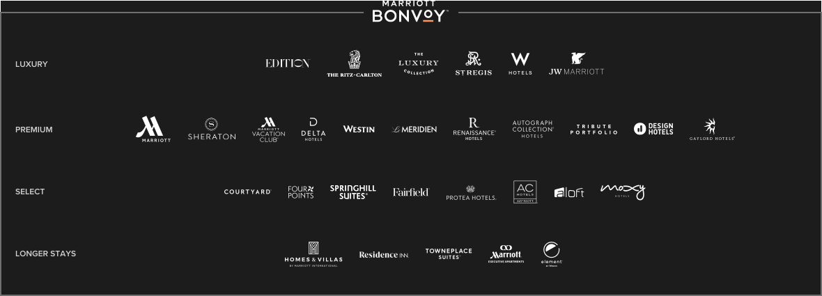 Marriott Bonvoy logo. List of hotels: Luxury. EDITION. The Ritz-Carlton. The Luxury Collection. St. Regis. W Hotels. JW Marriott (registered trademark). Premium. Marriott. Sheraton. Marriott Vacation Club (registered trademark). Delta Hotels. Westin. Le Meridien. Renaissance (registered trademark) Hotels. Autograph Collection (registered trademark) Hotels. Tribute Portfolio. Design Hotels. Gaylord Hotels (registered trademark). Select. Courtyard (registered trademark). Four Points. Springhill Suites (registered trademark). Fairfield (registered trademark). Protea Hotels (registered trademark). AC Hotels (registered trademark) Marriott. Aloft. Moxy Hotels. Longer Stays. HOMES & VILLAS by Marriott International. Residence Inn (registered trademark). Towneplace Suites (registered trademark). Marriott (registered trademark) Executive Apartments. Element.